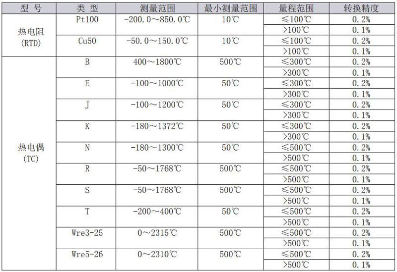 热电阻温度变送器生产厂家,SBWZ温度变送器价格,圆卡热电阻温度变送器信号